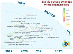 Future Onshore Wind Technology