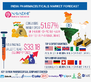 India Pharmaceuticals Market Forecast