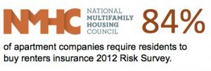 National Multi-Family Housing Insurance Quote