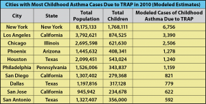 Cities with Most Childhood Asthma Cases due to TRAP in 2010