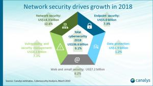 Cybersecurity market data 2018