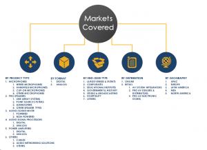 Sound Reinforcement Market Segments, Share 2024