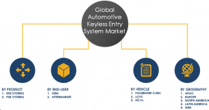 Automotive Keyless Entry System Market Segments & Share 2024