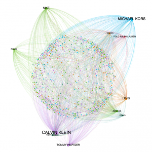 Displaying network effects of brands within a retailer in context of where that brand is represented in the rest of the retail economy
