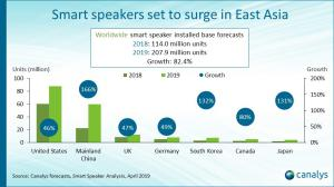 Worldwide smart speaker installed base forecasts
