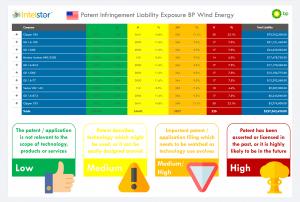BP Wind Energy Patent Infringement Liability Exposure