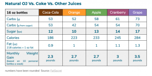"""more sugar and Drink calories sugars comparison: """"natural"""" orange juice Vs Coke  and others"""