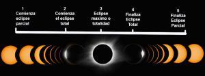 Las fases del Eclipse