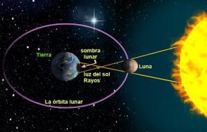Diagrama de la tierra y la luna del Eclipse solar
