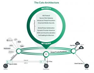 Cato Networks Architecture