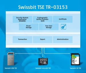 Swissbit's TSE is pluggable and easy to integrate. Existing POS systems can be easily retrofitted.