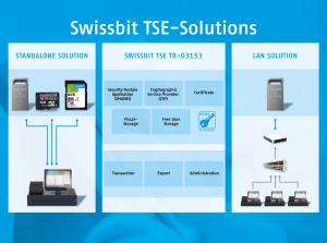 The TSE from Swissbit is available as a standalone-device solution as well as a LAN solution with multiple parallel TSEs that connect different devices.