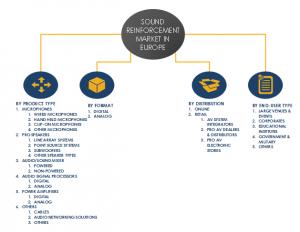 Europe Sound Reinforcement Market Share, Segments 2024