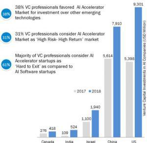 500 Startups Accel Partners AI Capital Alpine Technology Fund Amadeus Capital Partners AME Cloud Ventures Andreessen Horowitz ASGARD Balderton Capital Battery Ventures Bessemer Ventures Bloomberg Beta Bpifrance C4 Ventures Charles River VC Citi Ventures C