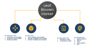 Segment and share discussed in the global leaf blower market report