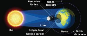 Diagrama del Sol, la Tierra y la Luna, durante un eclipse solar total