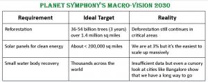 Planet Symphony's Macro Vision 2030