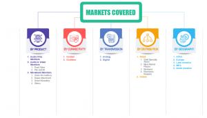 Global baby monitor market share segment 2024