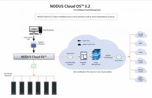 NODUS Cloud OS 3.2 Diagram