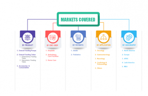Enteral Feeding Devices Market Share and Segments 2024