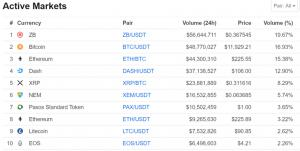 Snapshot from August 8, 2019 looking at the top ten trading digital assets as defined by CoinMarketCap's adjusted volumes