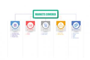 Women razor market segments share 2024