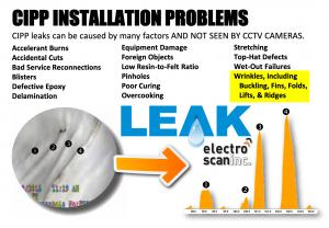 CIPP leaks not seen by visual inspection or CCTV cameras.