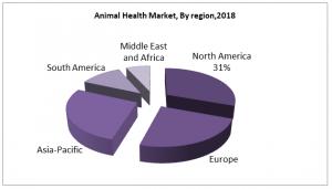 Animal Health Market, By region,2018