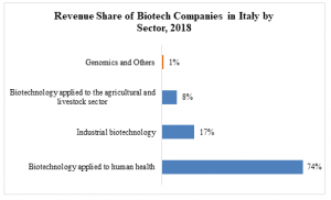 Revenue Share of Biotech Companies in Italy by Sector, 2018