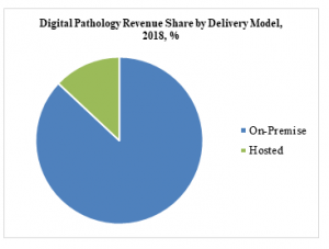 Digital Pathology Revenue Share by Delivery Model, 2018, %