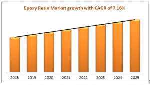 Epoxy Resin Market growth with CAGR of 7.18%