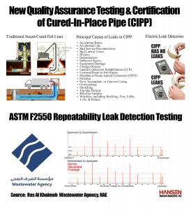 Key reasons for implementing new QA/QC testing of CIPP and RAKWA repeatability testing on Electro Scan results.