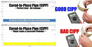 Electro Scan's early field tests at La Grange found CIPP with major leaks & pinholes and CIPP without leaks.