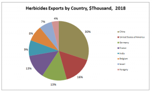 Herbicides Exports by Country, $Thousand,  2018