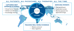 The xCures Platform: Options, Access, and Outcomes