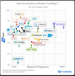 Sales Acceleration TrustMap CIENCE