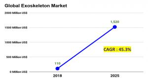 Global Exoskeleton Market