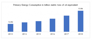Primary Energy Consumption in billion metric tons of oil equivalent